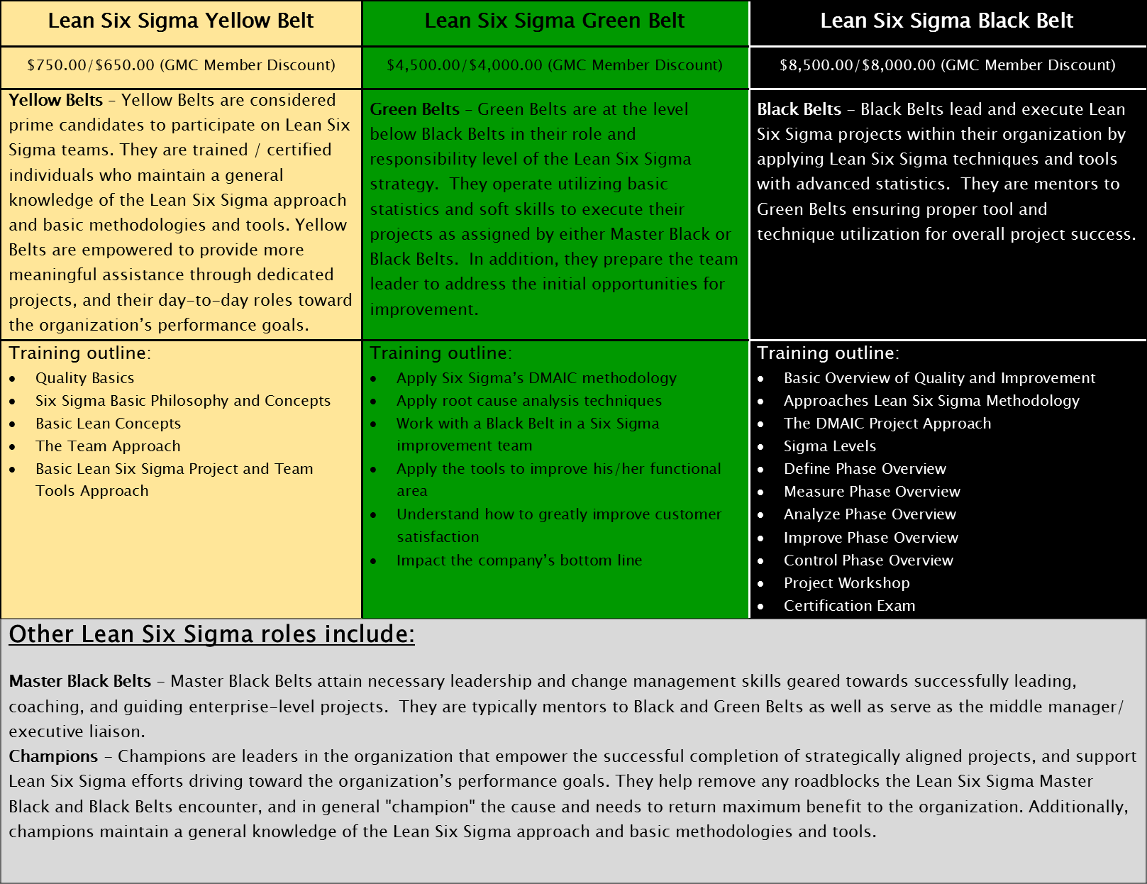 Lean six sigma training six sigma black belt certification the click image to enlarge xflitez Images